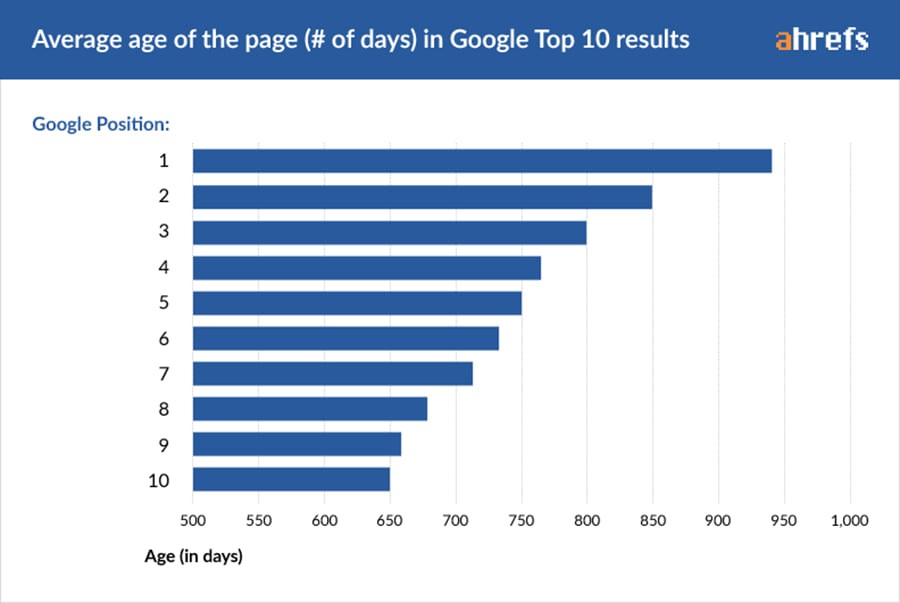 Google top 10 average age of page graph